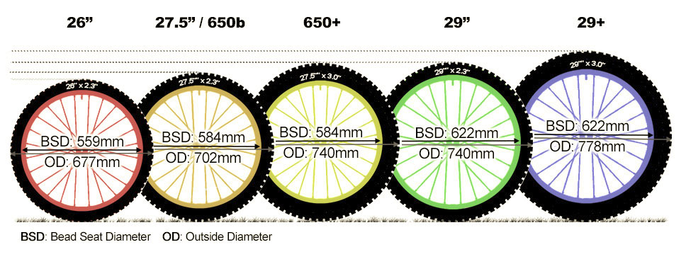 Wheel sizes MTB